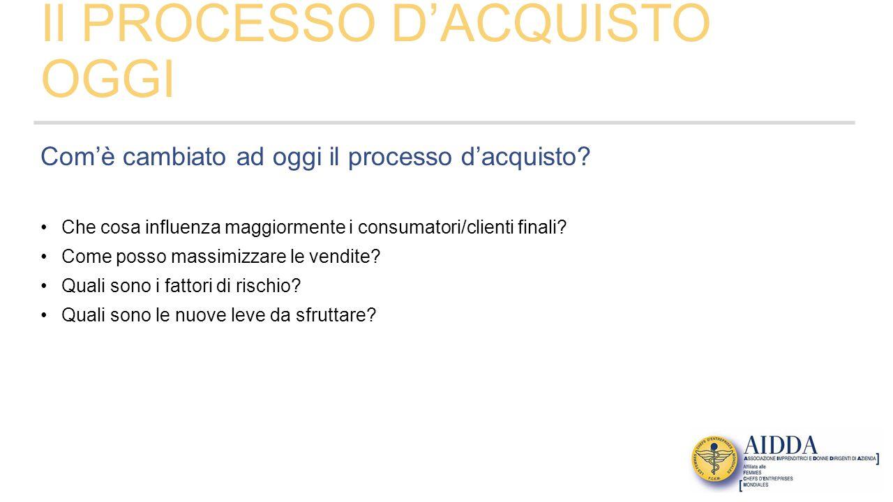 Il PROCESSO D'ACQUISTO OGGI Com'è cambiato ad oggi il processo d'acquisto.