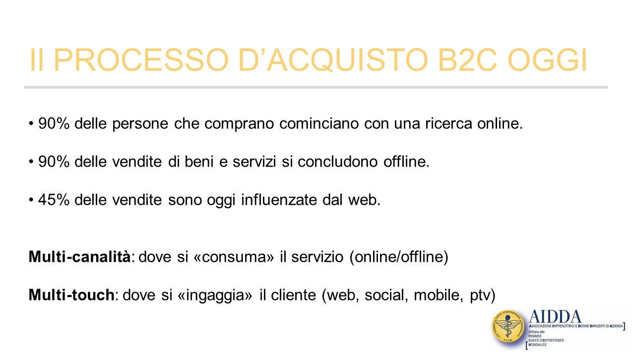 Il PROCESSO D'ACQUISTO B2C OGGI 90% delle persone che comprano cominciano con una ricerca online.