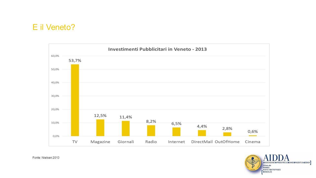 E il Veneto Fonte: Nielsen 2013