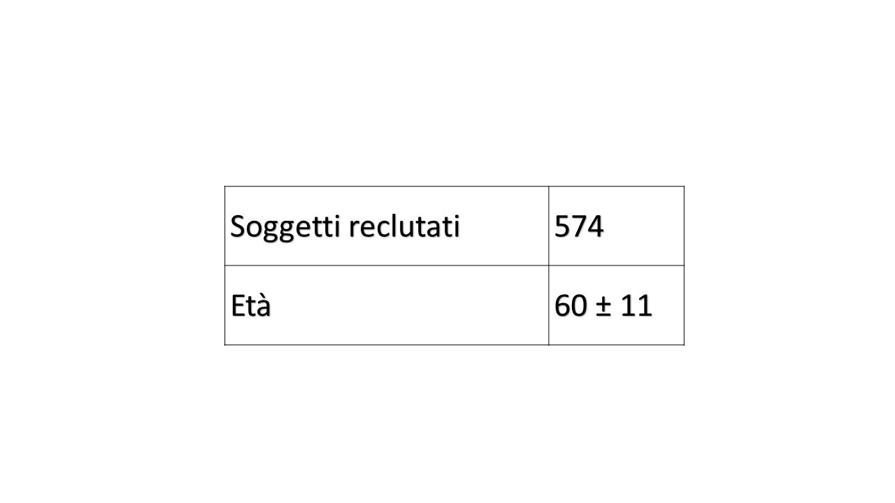 Soggetti reclutati 574 Età 60 ± 11