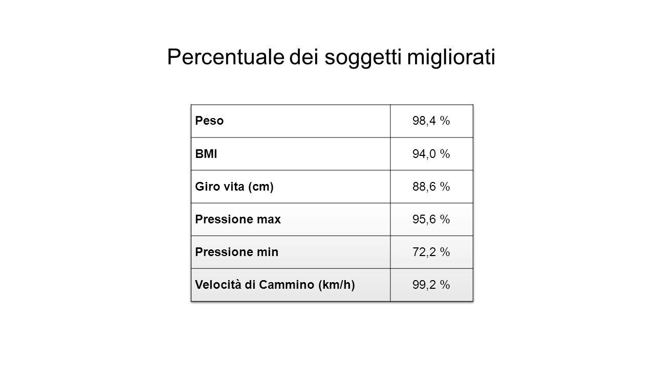 Percentuale dei soggetti migliorati
