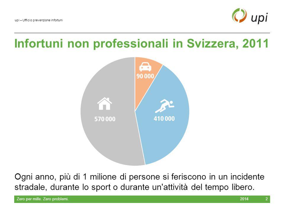 upi – Ufficio prevenzione infortuni Consiglio 2014 Zero per mille.