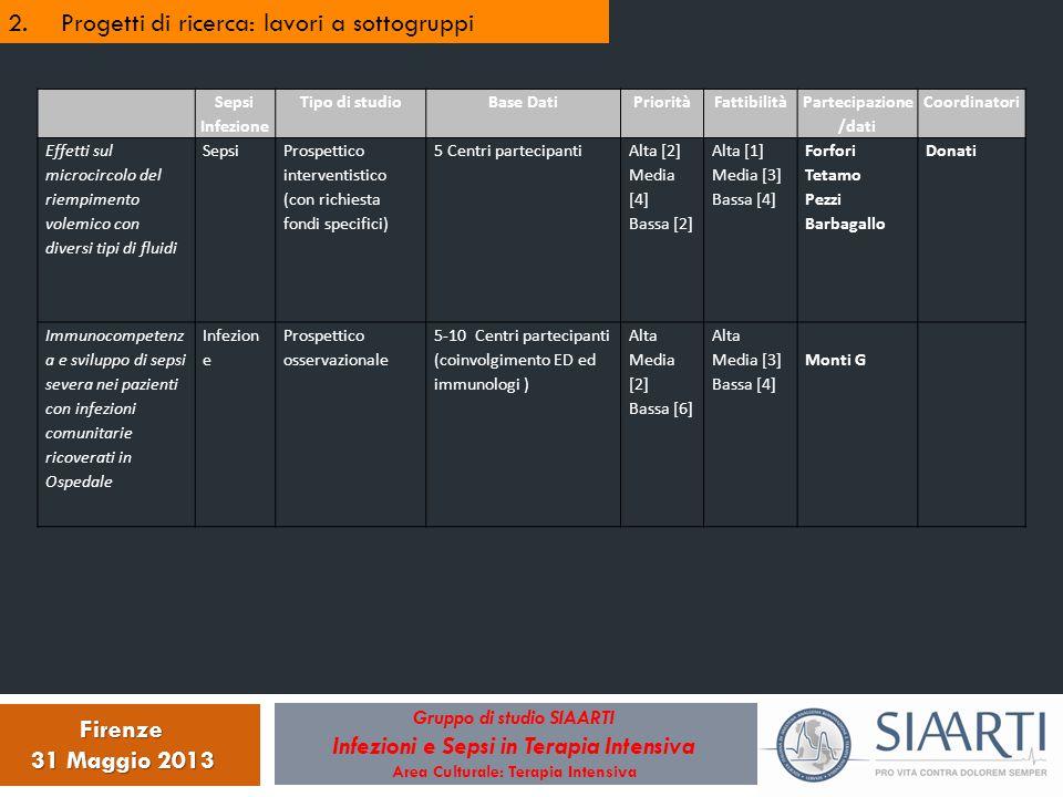 2.Progetti di ricerca: lavori a sottogruppi Gruppo di studio SIAARTI Infezioni e Sepsi in Terapia Intensiva Area Culturale: Terapia Intensiva Firenze