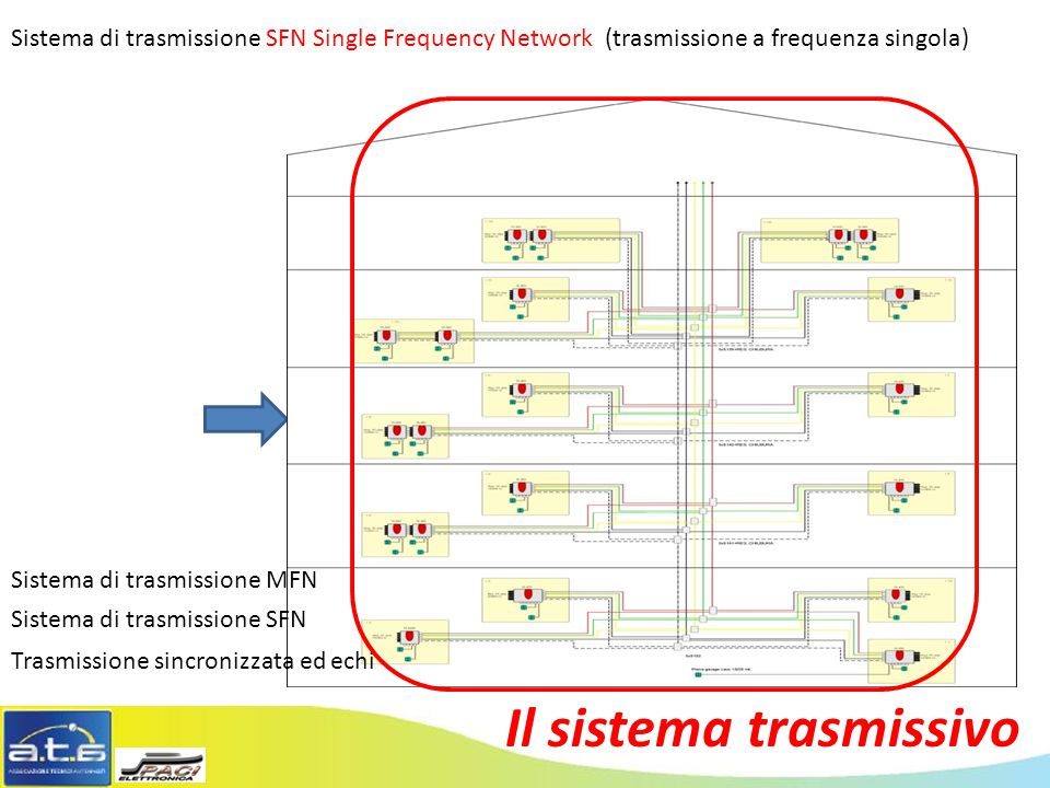 Il sistema trasmissivo Sistema di trasmissione SFN Single Frequency Network (trasmissione a frequenza singola) 1 2 3 Sistema di trasmissione SFN Trasm