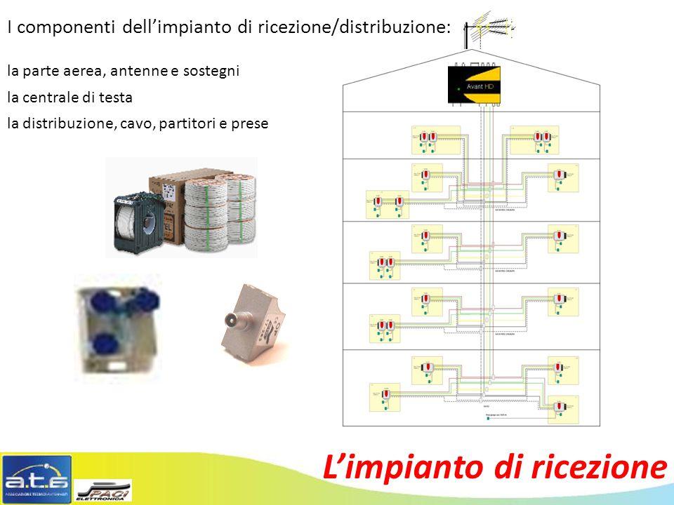 L'impianto di ricezione I componenti dell'impianto di ricezione/distribuzione: la parte aerea, antenne e sostegni la centrale di testa la distribuzione, cavo, partitori e prese