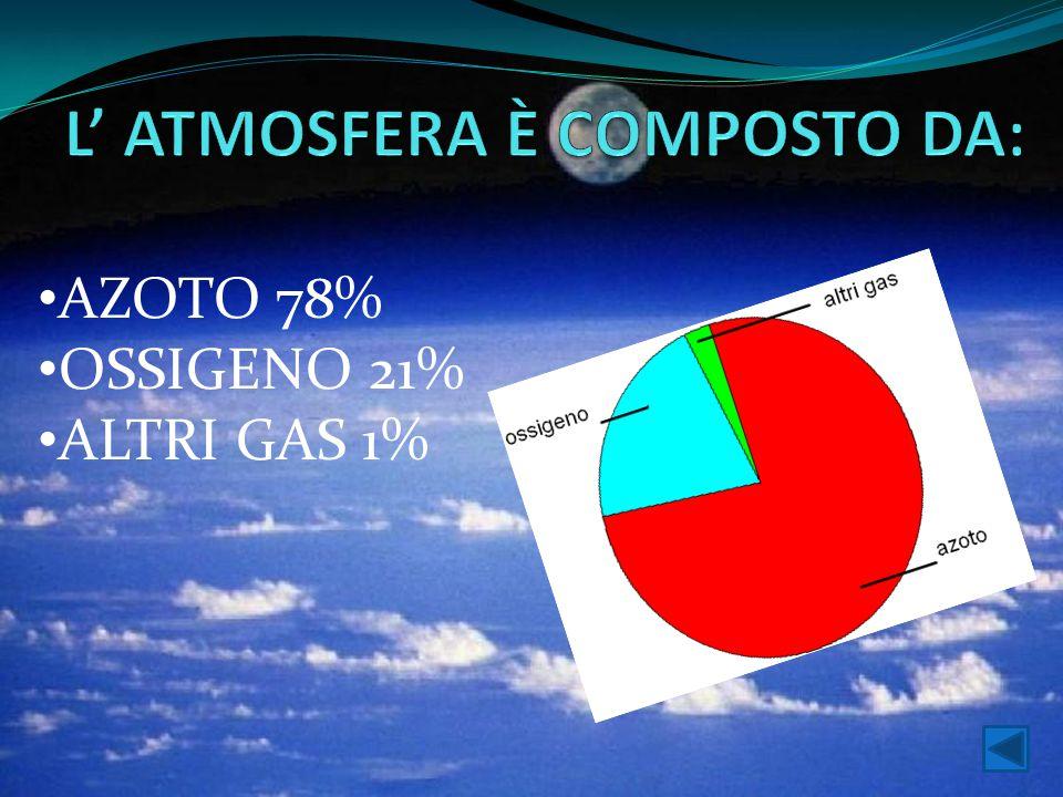 AZOTO 78% OSSIGENO 21% ALTRI GAS 1%