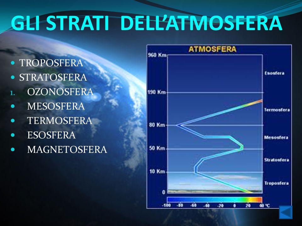 GLI STRATI DELL'ATMOSFERA TROPOSFERA STRATOSFERA 1. OZONOSFERA MESOSFERA TERMOSFERA ESOSFERA MAGNETOSFERA