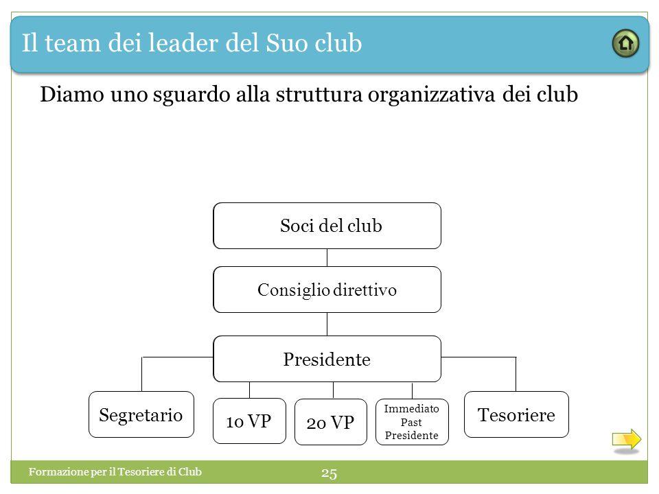Il team dei leader del Suo club Formazione per il Tesoriere di Club 25 Diamo uno sguardo alla struttura organizzativa dei club 1o VP Club Members Boar