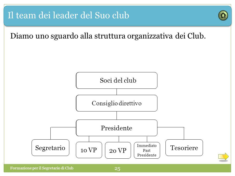 Il team dei leader del Suo club Diamo uno sguardo alla struttura organizzativa dei Club. Formazione per il Segretario di Club 25 1o VP Club Members Bo