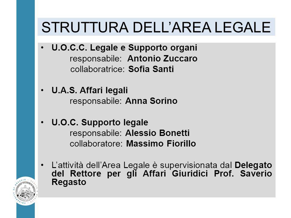 STRUTTURA DELL'AREA LEGALE U.O.C.C. Legale e Supporto organi responsabile: Antonio Zuccaro collaboratrice: Sofia Santi U.A.S. Affari legali responsabi