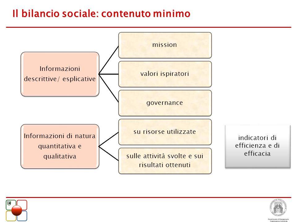 Il bilancio sociale: contenuto minimo Informazioni descrittive/ esplicative missionvalori ispiratorigovernance Informazioni di natura quantitativa e q