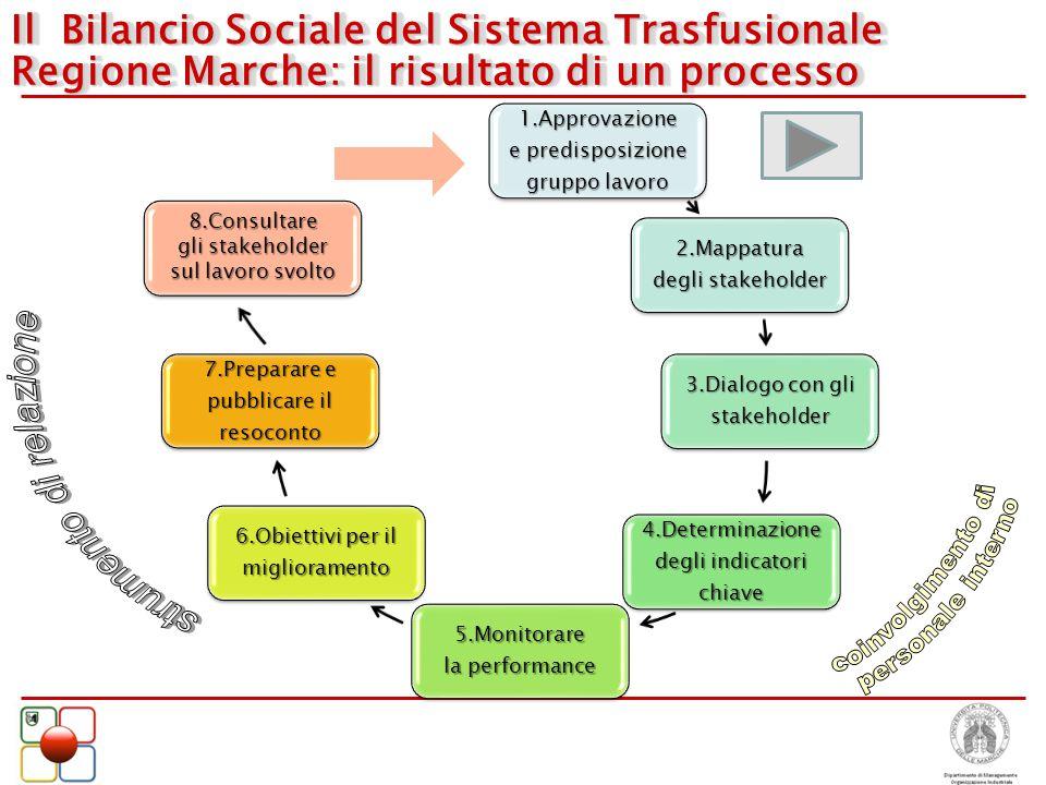 Il Bilancio Sociale del Sistema Trasfusionale Regione Marche: il risultato di un processo 1.Approvazione e predisposizione gruppo lavoro 2.Mappatura d