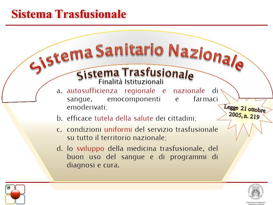 a.autosufficienza regionale e nazionale di sangue, emocomponenti e farmaci emoderivati; b.efficace tutela della salute dei cittadini; c.condizioni uni