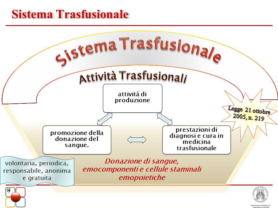 Sistema Trasfusionale attività di produzione prestazioni di diagnosi e cura in medicina trasfusionale promozione della donazione del sangue. Donazione