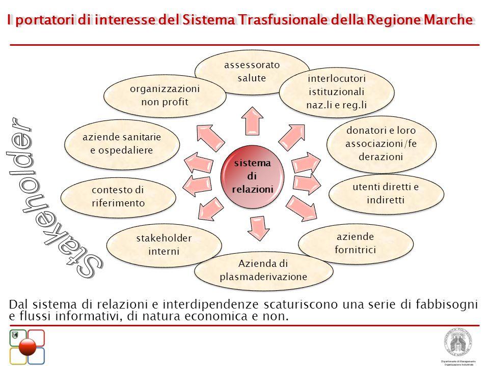 I portatori di interesse del Sistema Trasfusionale della Regione Marche sistema di relazioni assessorato salute interlocutori istituzionali naz.li e r