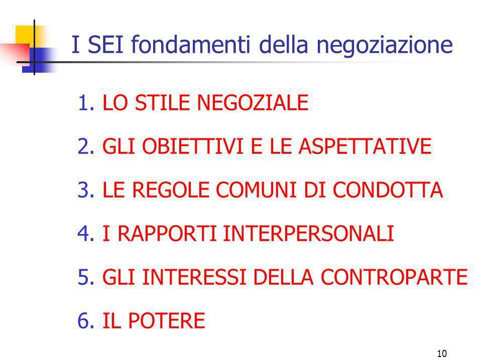 10 I SEI fondamenti della negoziazione 1. LO STILE NEGOZIALE 2. GLI OBIETTIVI E LE ASPETTATIVE 3. LE REGOLE COMUNI DI CONDOTTA 4. I RAPPORTI INTERPERS
