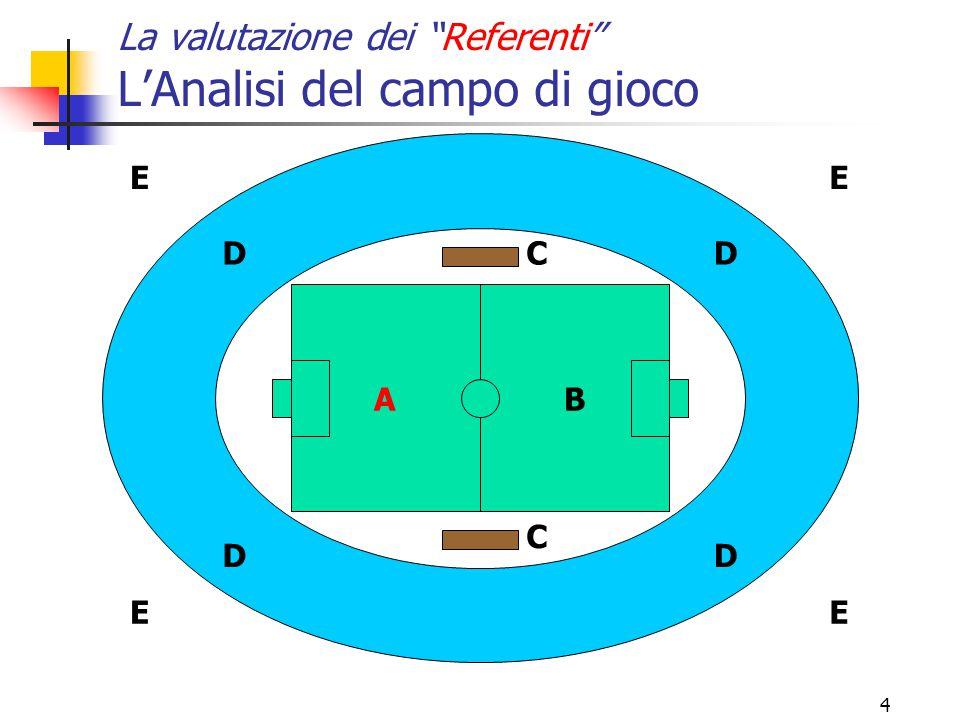 4 La valutazione dei Referenti L'Analisi del campo di gioco A B C C D DD D E E E E