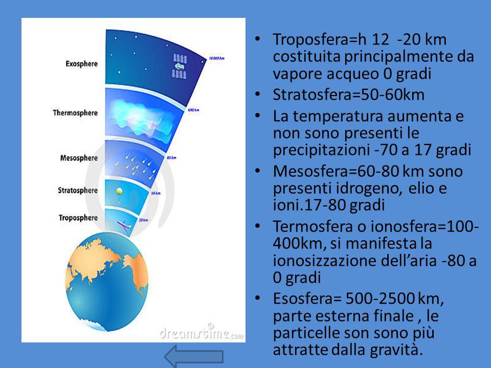 Troposfera=h 12 -20 km costituita principalmente da vapore acqueo 0 gradi Stratosfera=50-60km La temperatura aumenta e non sono presenti le precipitazioni -70 a 17 gradi Mesosfera=60-80 km sono presenti idrogeno, elio e ioni.17-80 gradi Termosfera o ionosfera=100- 400km, si manifesta la ionosizzazione dell'aria -80 a 0 gradi Esosfera= 500-2500 km, parte esterna finale, le particelle son sono più attratte dalla gravità.