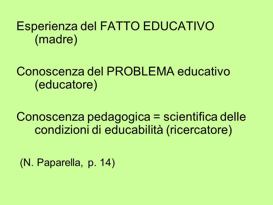Esperienza del FATTO EDUCATIVO (madre) Conoscenza del PROBLEMA educativo (educatore) Conoscenza pedagogica = scientifica delle condizioni di educabili