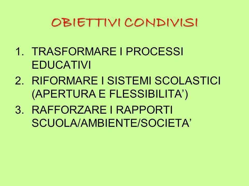 OBIETTIVI CONDIVISI 1.TRASFORMARE I PROCESSI EDUCATIVI 2.RIFORMARE I SISTEMI SCOLASTICI (APERTURA E FLESSIBILITA') 3.RAFFORZARE I RAPPORTI SCUOLA/AMBI
