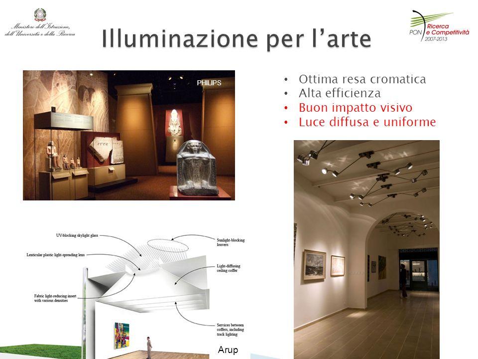 Ottima resa cromatica Alta efficienza Buon impatto visivo Luce diffusa e uniforme PHILIPS Arup