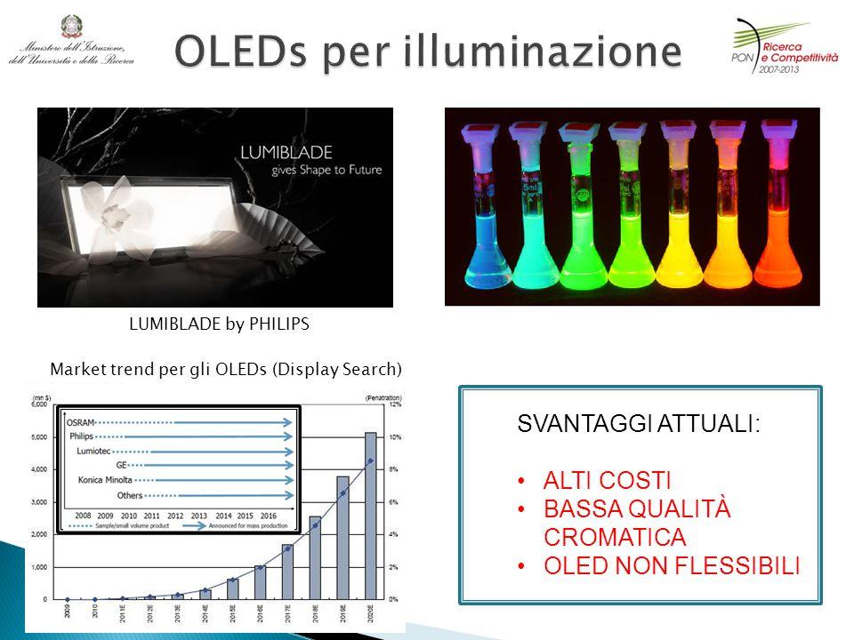 LUMIBLADE by PHILIPS Market trend per gli OLEDs (Display Search) SVANTAGGI ATTUALI: ALTI COSTI BASSA QUALITÀ CROMATICA OLED NON FLESSIBILI