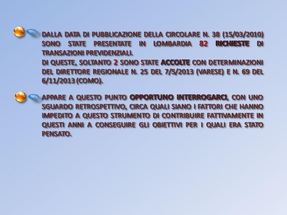 DALLA DATA DI PUBBLICAZIONE DELLA CIRCOLARE N.