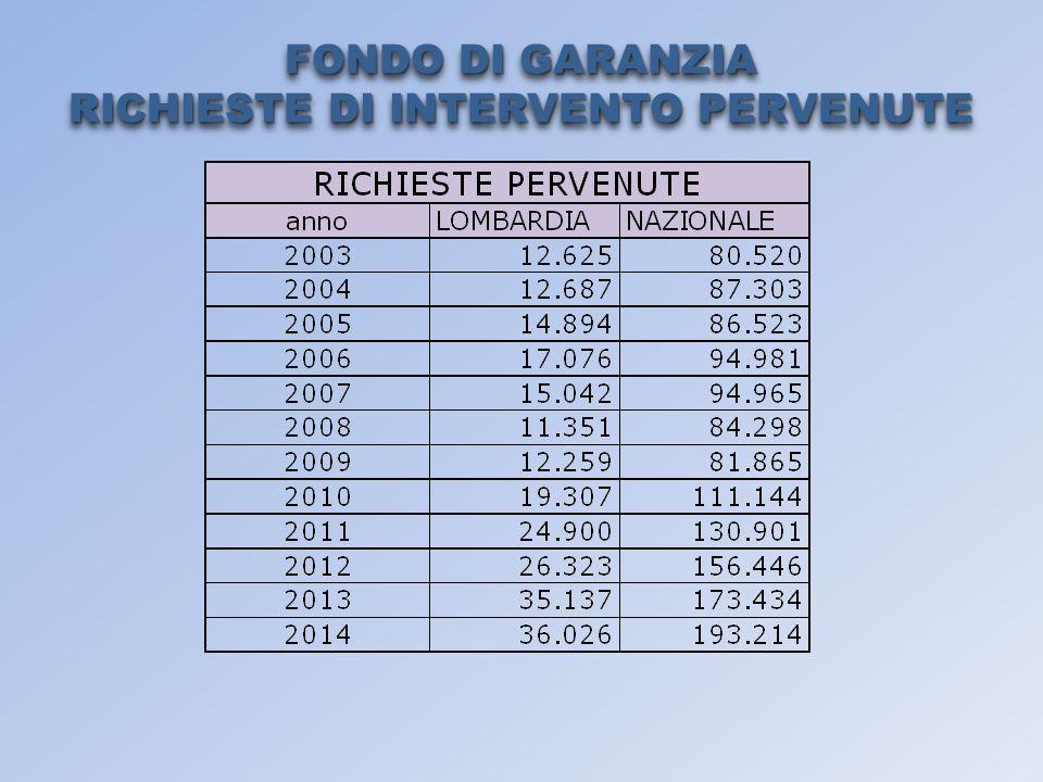 FONDO DI GARANZIA RICHIESTE DI INTERVENTO PERVENUTE FONDO DI GARANZIA RICHIESTE DI INTERVENTO PERVENUTE
