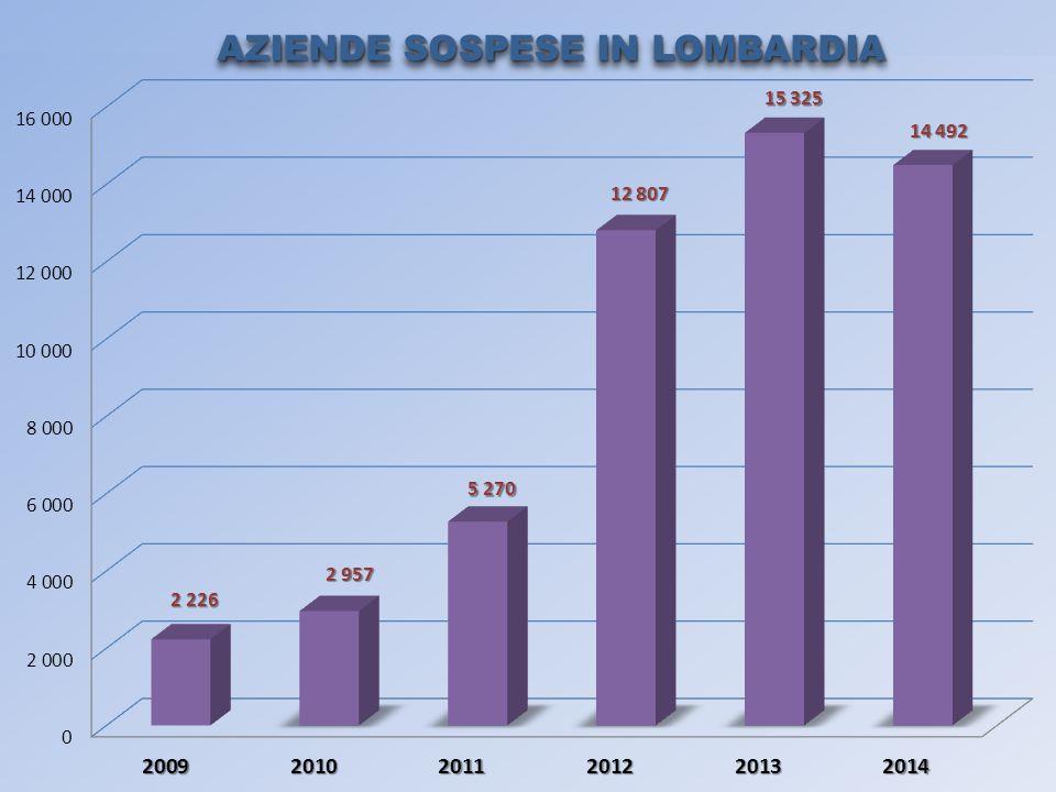 AZIENDE SOSPESE IN LOMBARDIA