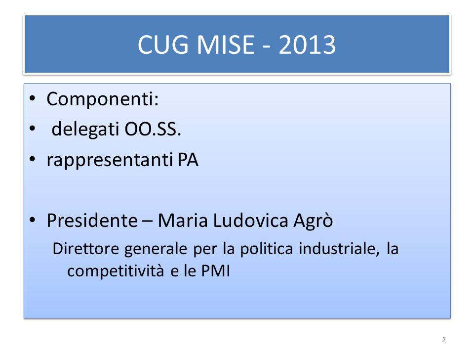 CUG MISE - 2013 Componenti: delegati OO.SS. rappresentanti PA Presidente – Maria Ludovica Agrò Direttore generale per la politica industriale, la comp