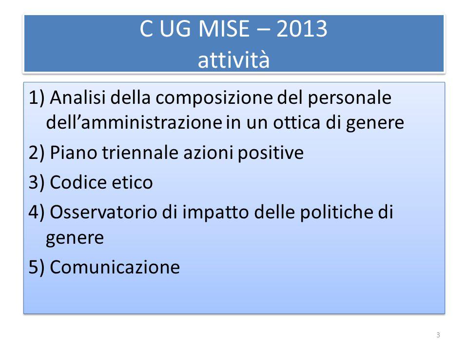 C UG MISE – 2013 attività 1) Analisi della composizione del personale dell'amministrazione in un ottica di genere 2) Piano triennale azioni positive 3