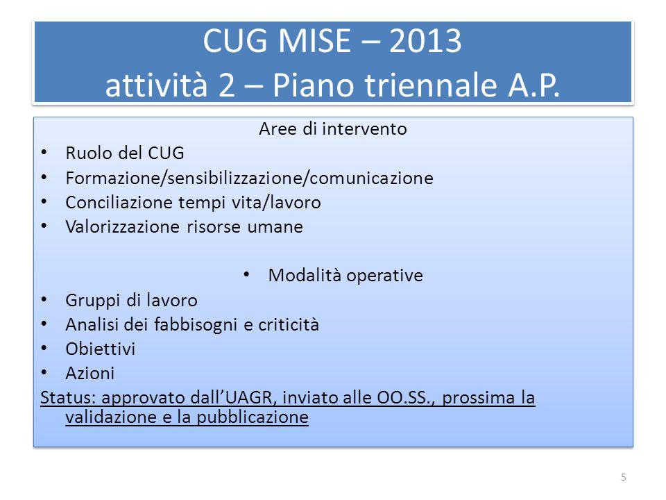 CUG MISE – 2013 attività 2 – Piano triennale A.P. Aree di intervento Ruolo del CUG Formazione/sensibilizzazione/comunicazione Conciliazione tempi vita