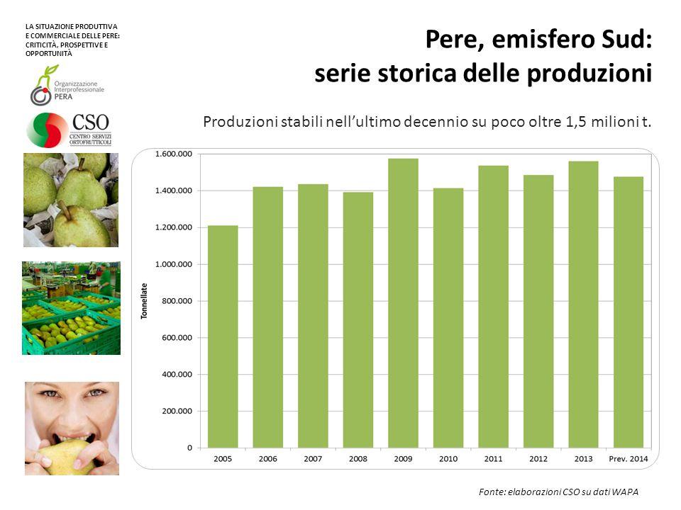 Pere, emisfero Sud: principali Paesi produttori Sul piano varietale l'offerta 2014 è dominata dalla cultivar Packham's Triumph (36%) seguita da William BC / Bartlett (33%) Fonte: elaborazioni CSO su dati WAPA LA SITUAZIONE PRODUTTIVA E COMMERCIALE DELLE PERE: CRITICITÀ, PROSPETTIVE E OPPORTUNITÀ Argentina: Recentemente l'offerta di pere argentine sembra stabile su oltre 800.000 tonnellate annuali.