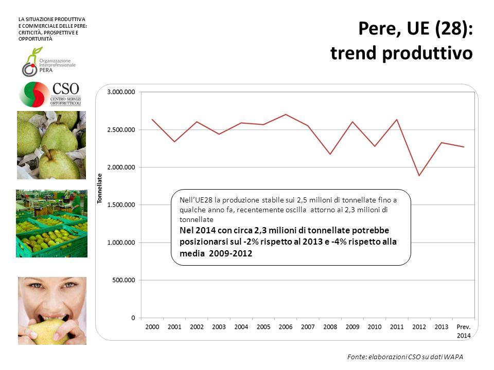 Pere, Italia: % di produzione destinata all'export Fonte: elaborazioni CSO su dati ISTAT Si rafforza la quota di prodotto indirizzata all'estero.