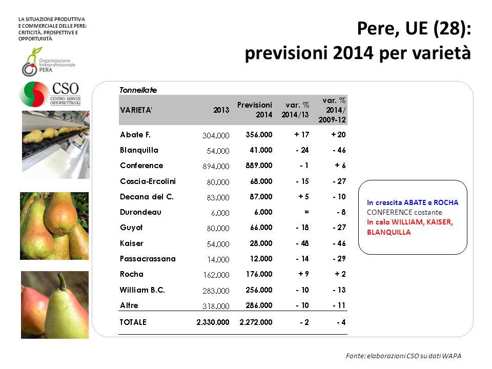 Pere, UE (28): trend produttivo principali Paesi (escl.