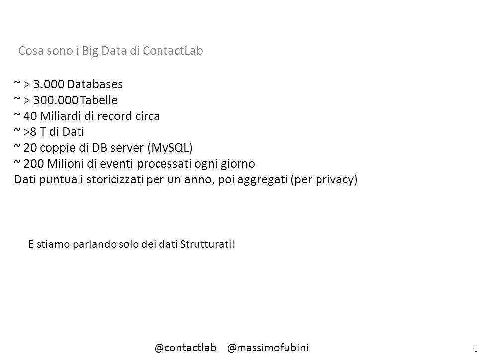 3 Cosa sono i Big Data di ContactLab ~ > 3.000 Databases ~ > 300.000 Tabelle ~ 40 Miliardi di record circa ~ >8 T di Dati ~ 20 coppie di DB server (MySQL) ~ 200 Milioni di eventi processati ogni giorno Dati puntuali storicizzati per un anno, poi aggregati (per privacy) E stiamo parlando solo dei dati Strutturati.