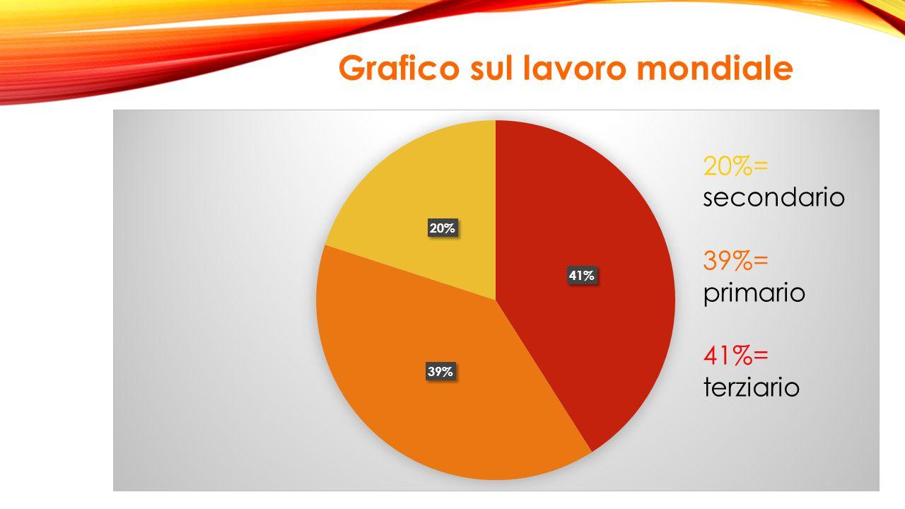 20%= secondario 39%= primario 41%= terziario Grafico sul lavoro mondiale