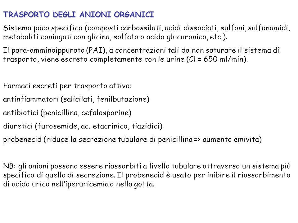TRASPORTO DEGLI ANIONI ORGANICI Sistema poco specifico (composti carbossilati, acidi dissociati, sulfoni, sulfonamidi, metaboliti coniugati con glicin
