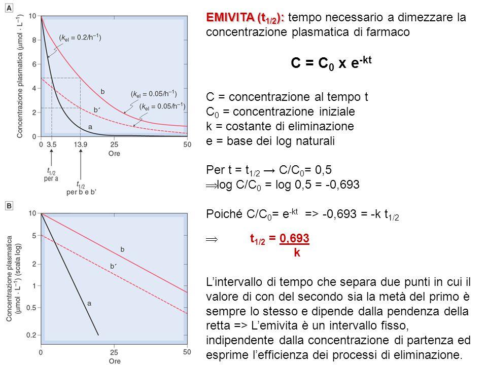 EMIVITA (t 1/2 ): EMIVITA (t 1/2 ): tempo necessario a dimezzare la concentrazione plasmatica di farmaco C = C 0 x e -kt C = concentrazione al tempo t