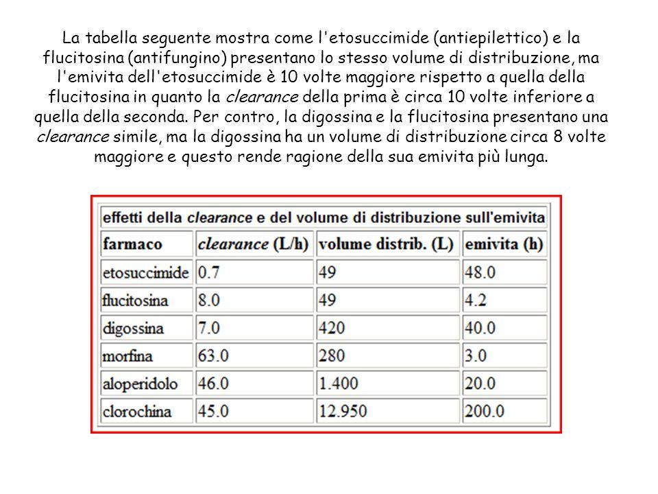 La tabella seguente mostra come l'etosuccimide (antiepilettico) e la flucitosina (antifungino) presentano lo stesso volume di distribuzione, ma l'emiv