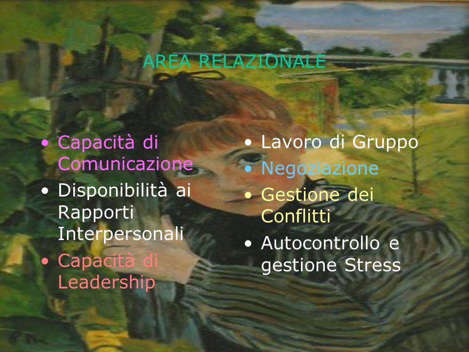AREA RELAZIONALE Capacità di Comunicazione Disponibilità ai Rapporti Interpersonali Capacità di Leadership Lavoro di Gruppo Negoziazione Gestione dei Conflitti Autocontrollo e gestione Stress