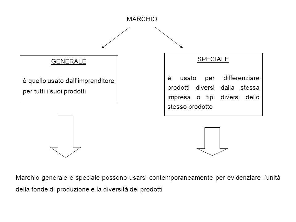 MARCHIO GENERALE è quello usato dall'imprenditore per tutti i suoi prodotti SPECIALE è usato per differenziare prodotti diversi dalla stessa impresa o
