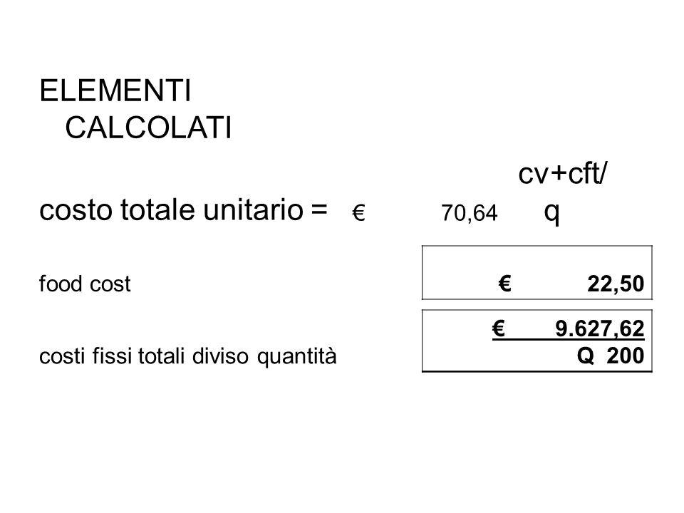 ELEMENTI CALCOLATI costo totale unitario = € 70,64 cv+cft/ q food cost € 22,50 costi fissi totali diviso quantità € 9.627,62 Q 200