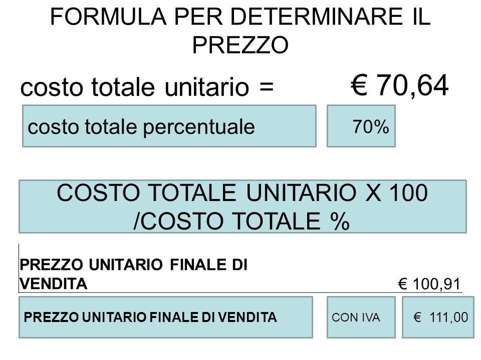 FORMULA PER DETERMINARE IL PREZZO costo totale unitario = € 70,64 costo totale percentuale PREZZO UNITARIO FINALE DI VENDITA CON IVA € 111,00 70% COST