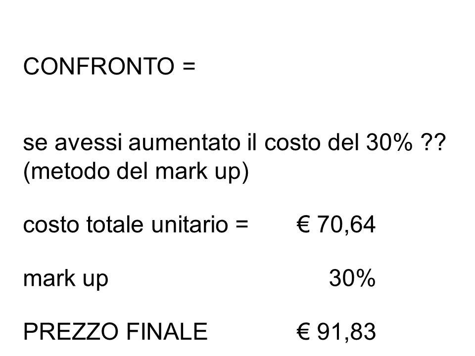 CONFRONTO = se avessi aumentato il costo del 30% ?? (metodo del mark up) costo totale unitario =€ 70,64 mark up30% PREZZO FINALE€ 91,83