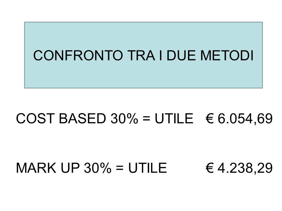 COST BASED 30% = UTILE € 6.054,69 MARK UP 30% = UTILE € 4.238,29 CONFRONTO TRA I DUE METODI