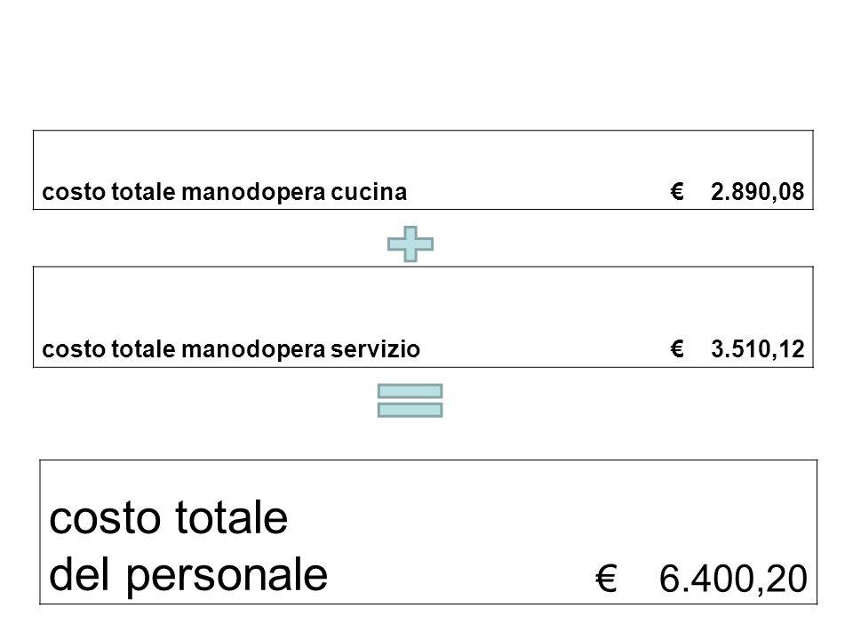 costo totale del personale € 6.400,20 costo totale manodopera cucina € 2.890,08 costo totale manodopera servizio € 3.510,12