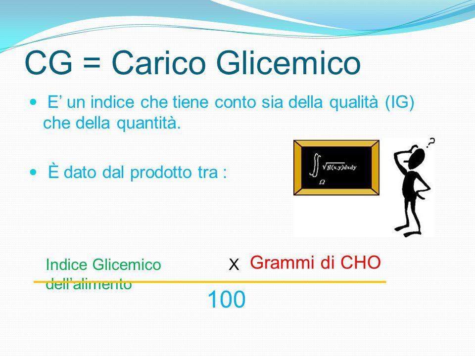 CG = Carico Glicemico E' un indice che tiene conto sia della qualità (IG) che della quantità. È dato dal prodotto tra : Indice Glicemico dell'alimento