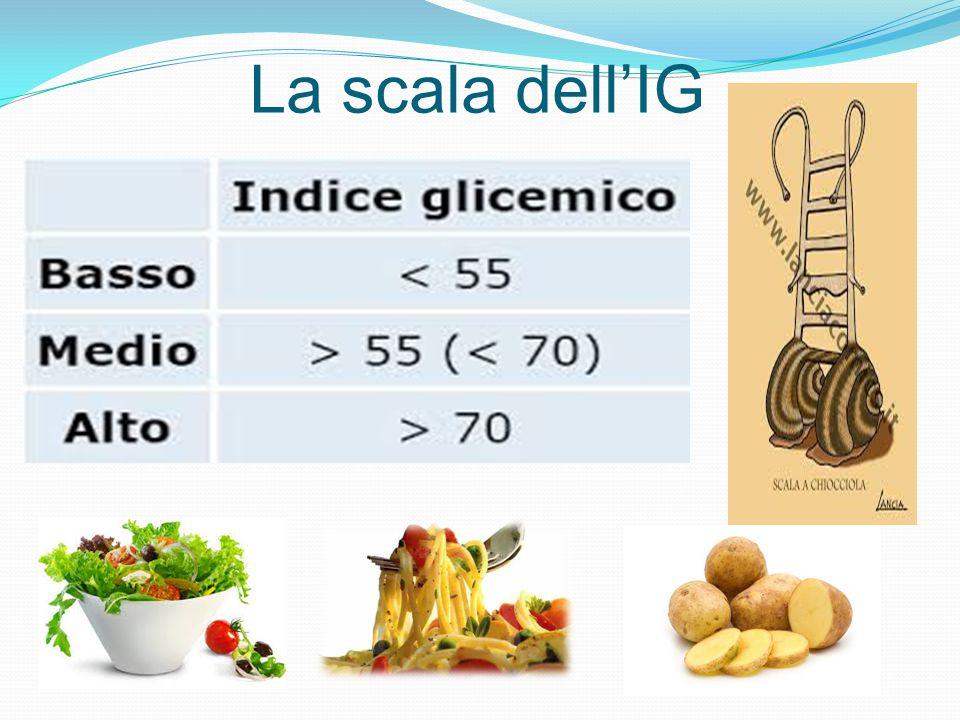 IG degli alimenti di più largo consumo