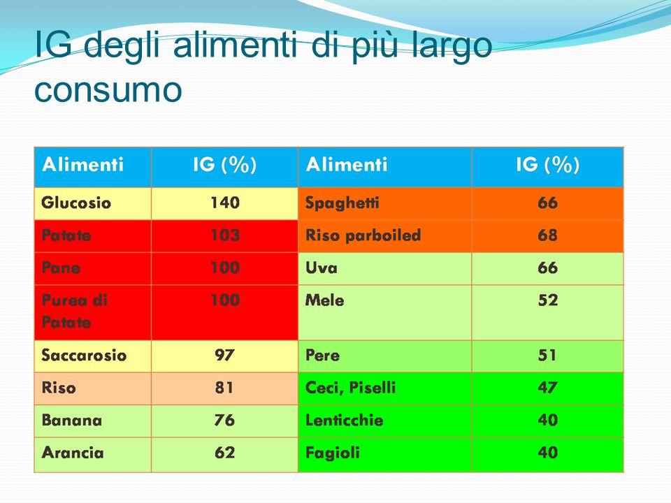 I fattori che influenzano l' IG il tipo di amido il grado di maturazione la presenza di fibre la struttura dell'alimento la presenza di proteine e grassi lavorazione dei generi alimentari la cottura